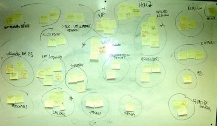 activités de brainstorming